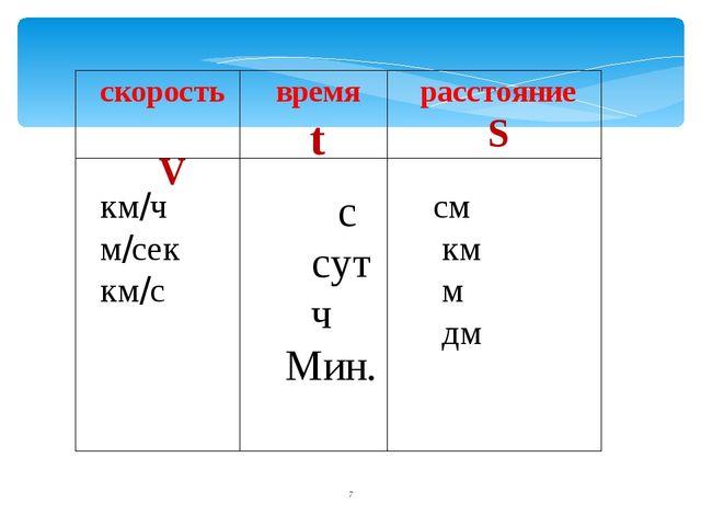скорость V время t расстояние S км/ч м/сек км/с с сут ч Мин. см км м дм *...