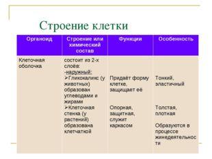 Строение клетки ОрганоидСтроение или химический составФункцииОсобенность К