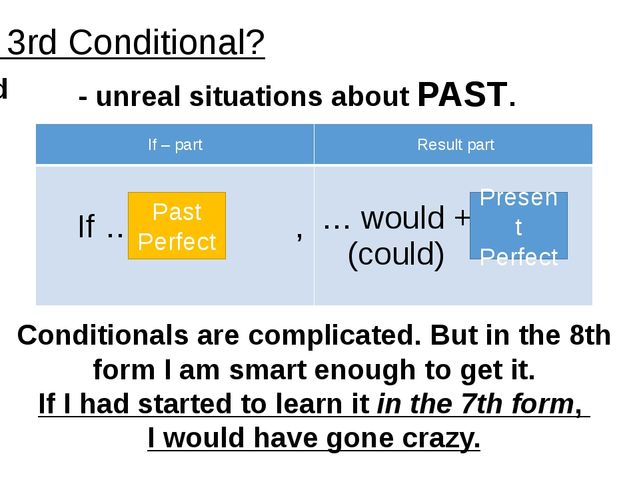 Past Perfect Present Perfect Conditionals are complicated. But in the 8th for...