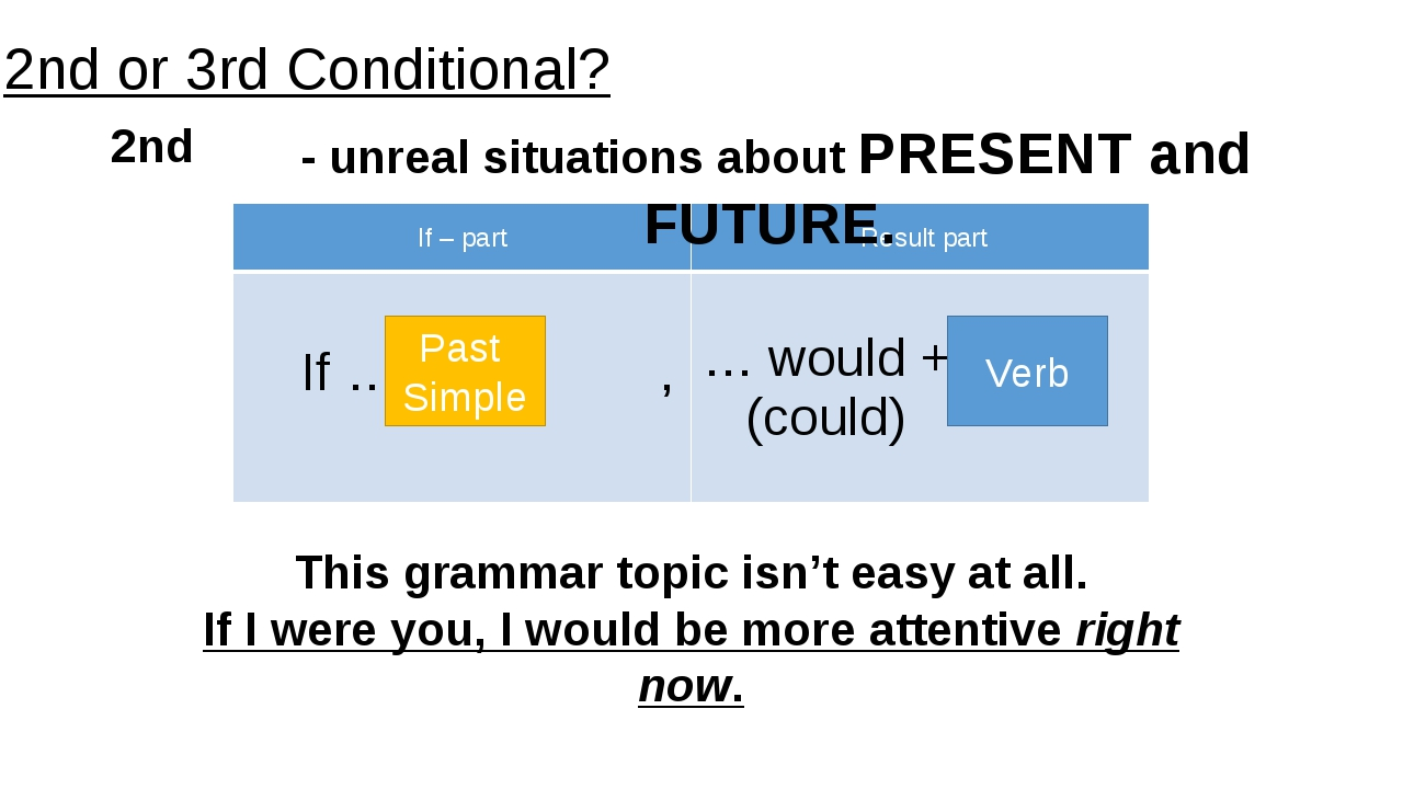Past Simple Verb This grammar topic isn't easy at all. If I were you, I would...