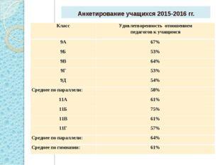 Анкетирование учащихся 2015-2016 гг. КлассУдовлетворенность отношением педаг