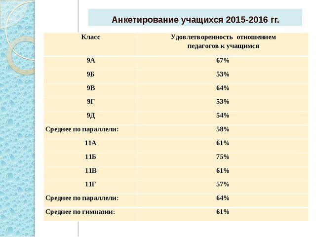 Анкетирование учащихся 2015-2016 гг. КлассУдовлетворенность отношением педаг...