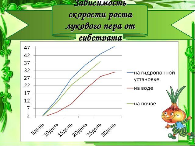 Зависимость скорости роста лукового пера от субстрата