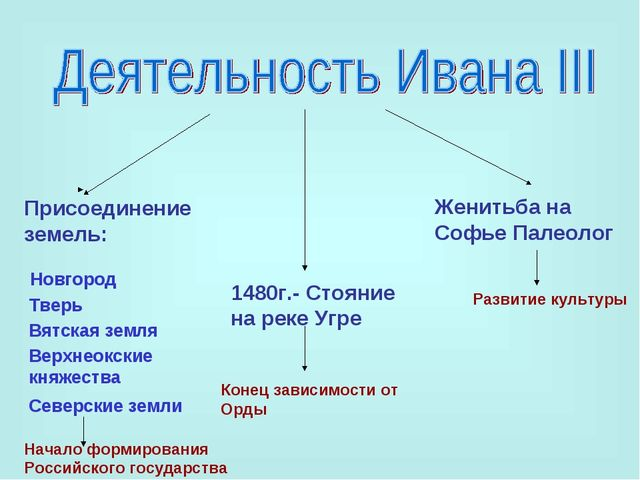 Присоединение земель: 1480г.- Стояние на реке Угре Женитьба на Софье Палеолог...