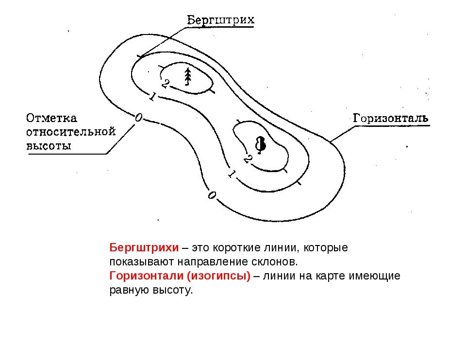 Бергштрихи – это короткие линии, которые показывают направление склонов. Гори...
