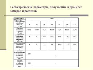 Геометрические параметры, получаемые в процессе замеров и расчётов
