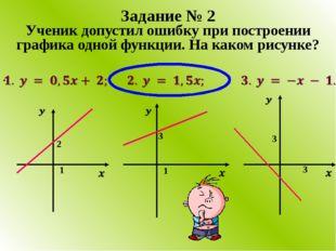 Ученик допустил ошибку при построении графика одной функции. На каком рисунке