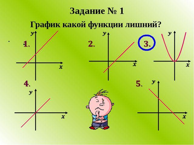 График какой функции лишний? Задание № 1