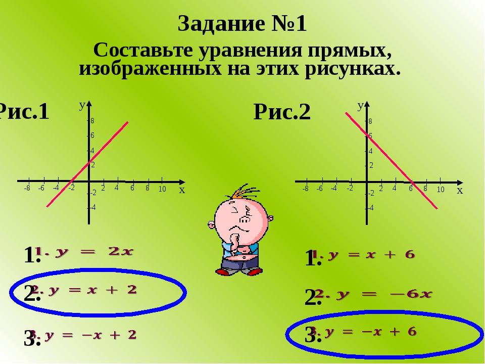 Составьте уравнения прямых, изображенных на этих рисунках. Задание №1 Рис.2 Р...