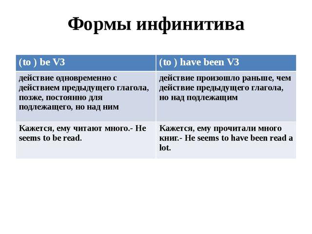 Формы инфинитива (to ) be V3 (to ) have been V3 действие одновременно с дейст...