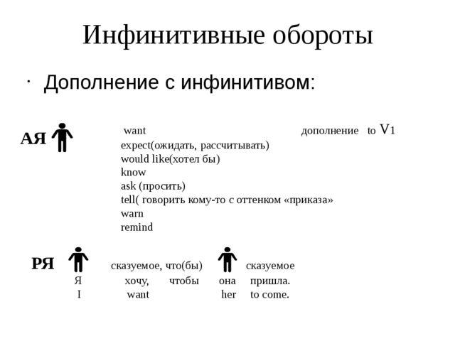 Инфинитивные обороты Дополнение с инфинитивом: want дополнение to V1 expect(о...