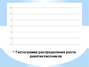 Гистограмма распределения роста девятиклассников