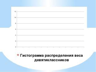 Гистограмма распределения веса девятиклассников