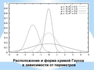 Расположение и форма кривой Гаусса в зависимости от параметров