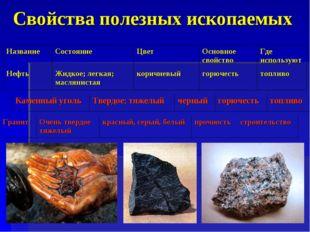 Свойства полезных ископаемых НазваниеСостояниеЦветОсновное свойствоГде ис
