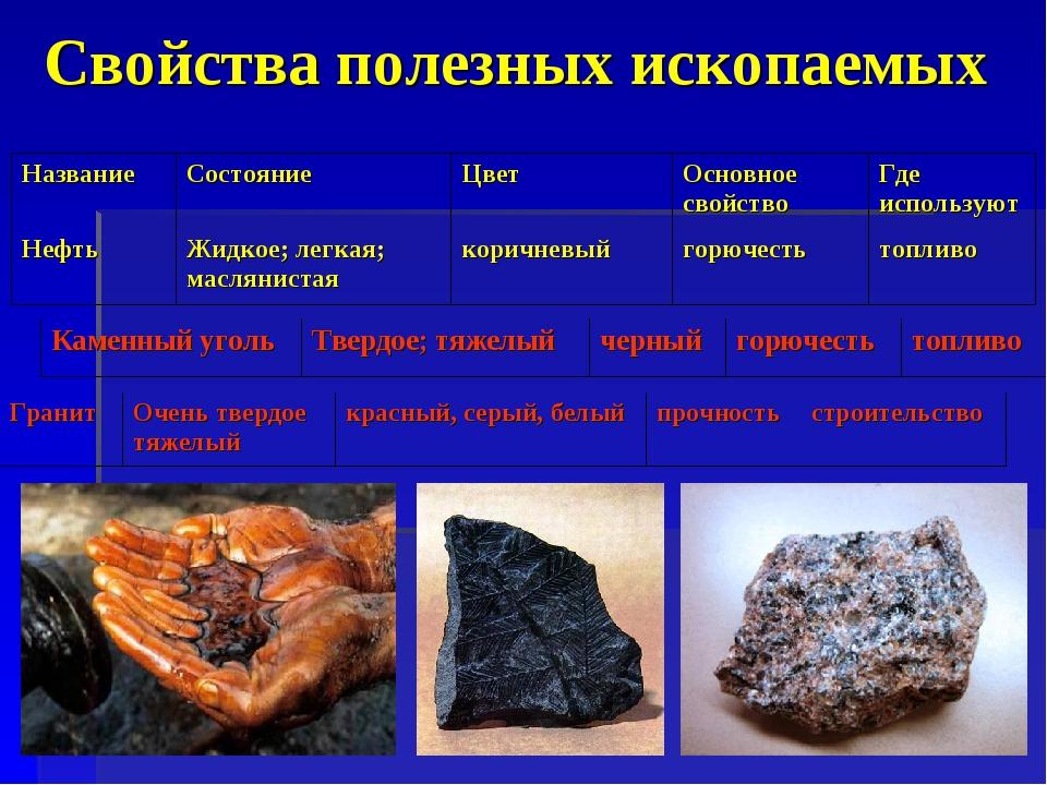Свойства полезных ископаемых НазваниеСостояниеЦветОсновное свойствоГде ис...