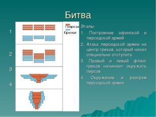 Битва 1 2 3 4 Этапы: 1. Построение афинской и персидской армий 2. Атака перси