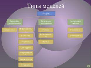 Типы моделей Модель За способом предоставления За отраслями использования За
