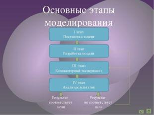 Основные этапы моделирования I этап Постановка задачи III этап Компьютерный