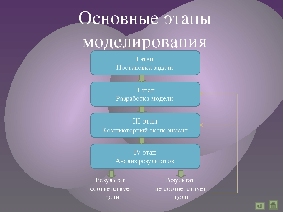Основные этапы моделирования I этап Постановка задачи III этап Компьютерный...