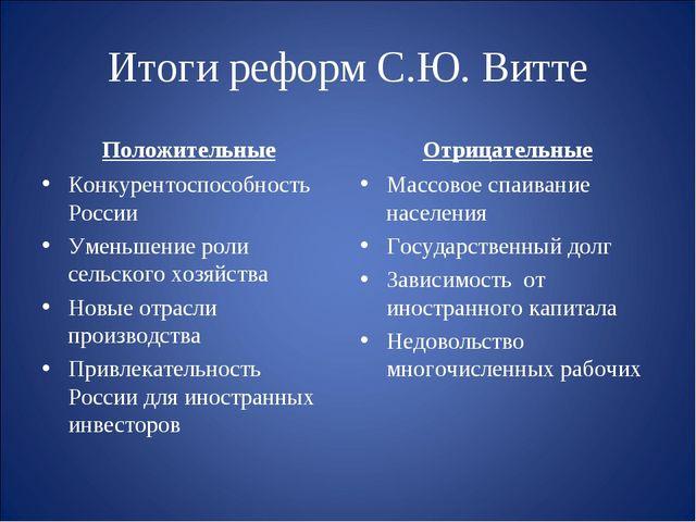 Итоги реформ С.Ю. Витте Положительные Конкурентоспособность России Уменьшение...