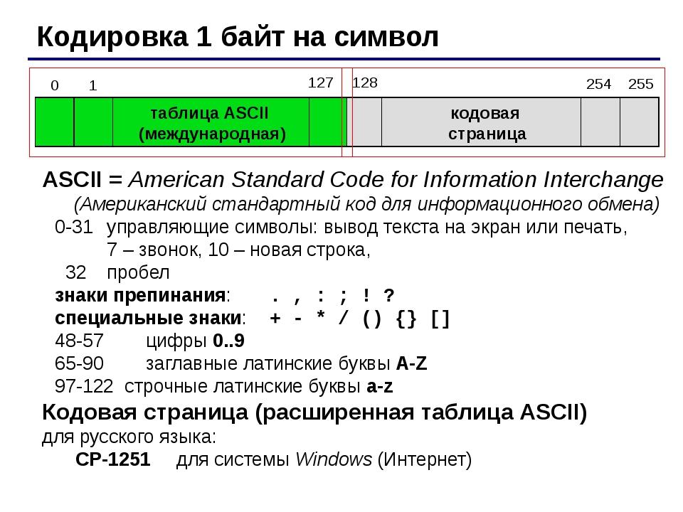 Кодировка 1 байт на символ таблица ASCII (международная) кодовая страница AS...