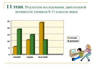 I I этап. Результаты исследования, двигательной активности учеников 8-11 клас