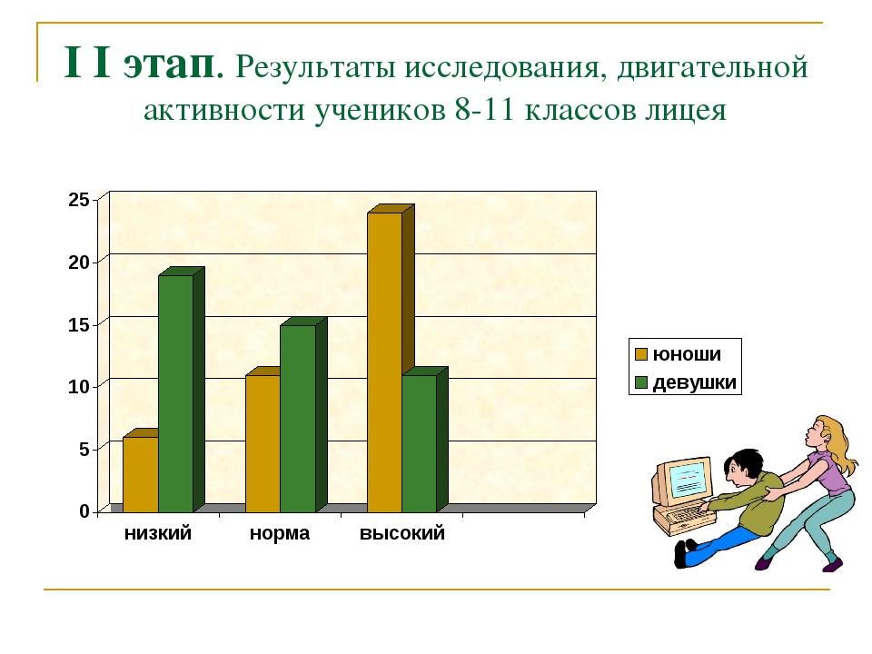I I этап. Результаты исследования, двигательной активности учеников 8-11 клас...