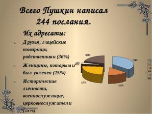 Всего Пушкин написал 244 послания. Друзья, лицейские товарищи, родственники (
