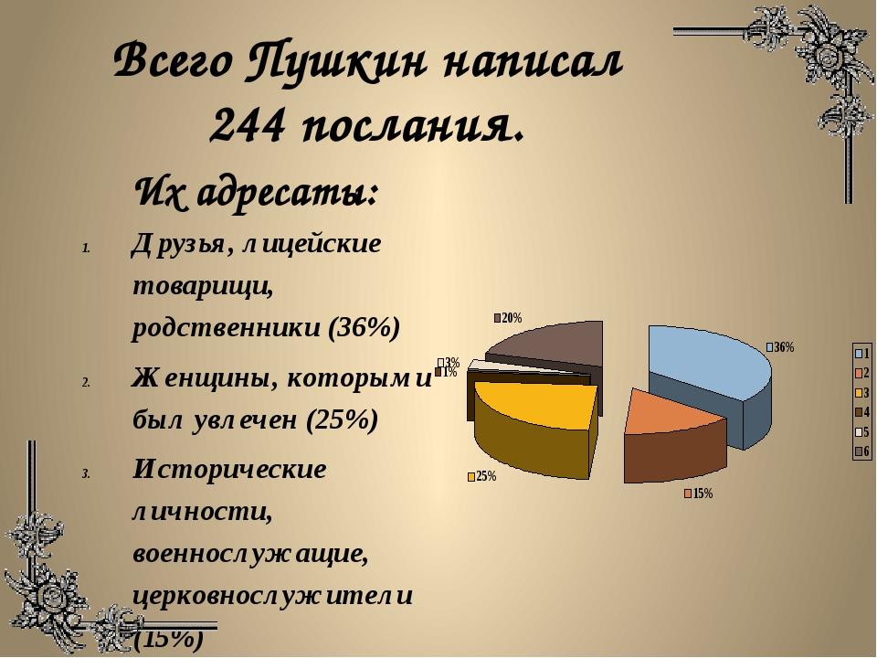 Всего Пушкин написал 244 послания. Друзья, лицейские товарищи, родственники (...
