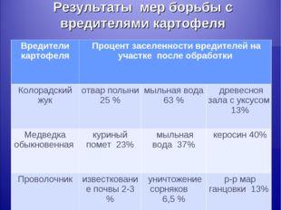 Результаты мер борьбы с вредителями картофеля Вредители картофеля Процент за