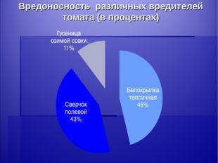 Вредоносность различных вредителей томата (в процентах)