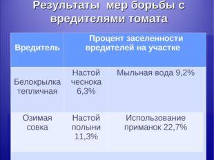 Результаты мер борьбы с вредителями томата Вредитель Процент заселенности вр