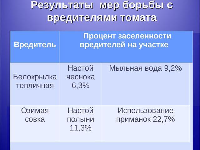 Результаты мер борьбы с вредителями томата Вредитель Процент заселенности вр...