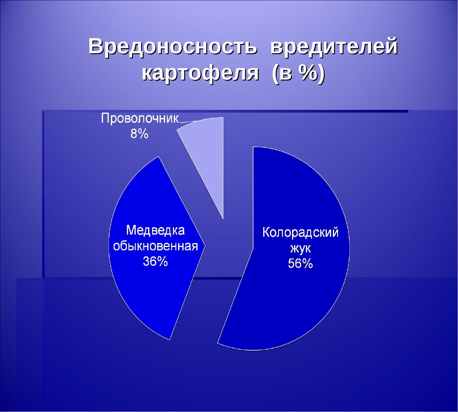 Вредоносность вредителей картофеля (в %)