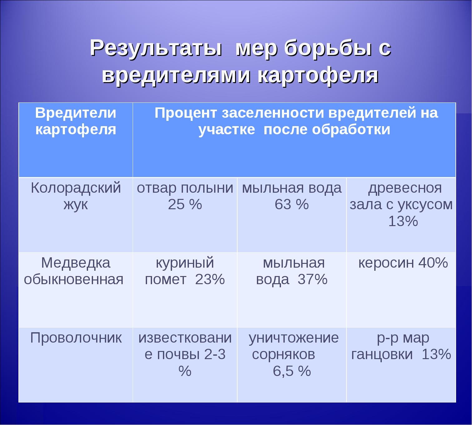 Результаты мер борьбы с вредителями картофеля Вредители картофеля Процент за...