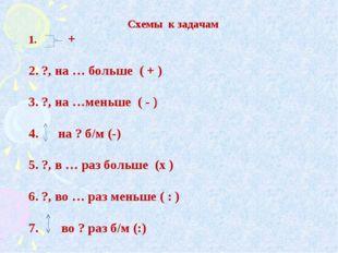 Схемы к задачам 1. + 2. ?, на … больше ( + ) 3. ?, на …меньше ( - ) 4. на ? б