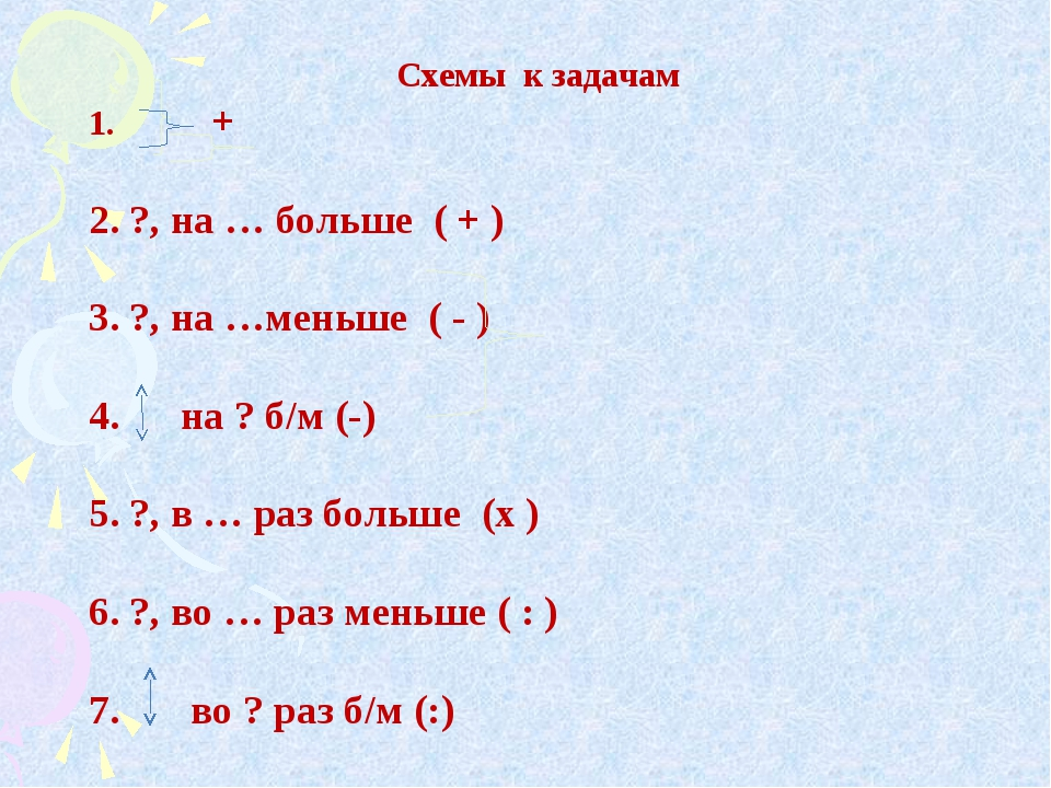 Схемы к задачам 1. + 2. ?, на … больше ( + ) 3. ?, на …меньше ( - ) 4. на ? б...
