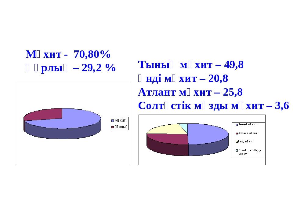 Мұхит - 70,80% Құрлық – 29,2 % Тынық мұхит – 49,8 Үнді мұхит – 20,8 Атлант мұ...