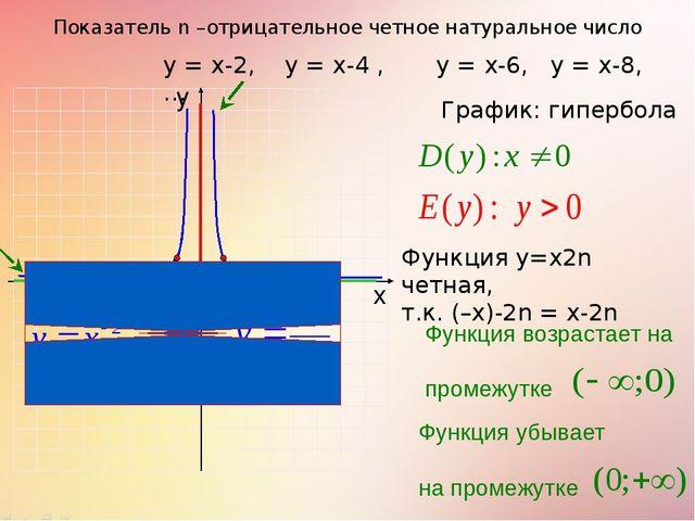 Показатель n –отрицательное четное натуральное число 1 0 х у у = х-2, у = х-4...