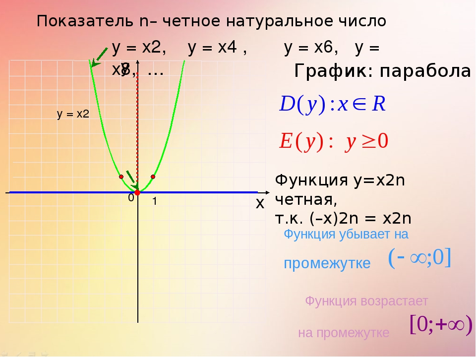 Показатель n– четное натуральное число 1 0 х у у = х2, у = х4 , у = х6, у = х...