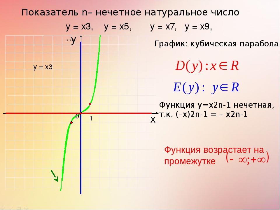Показатель n– нечетное натуральное число 1 х у у = х3, у = х5, у = х7, у = х9...
