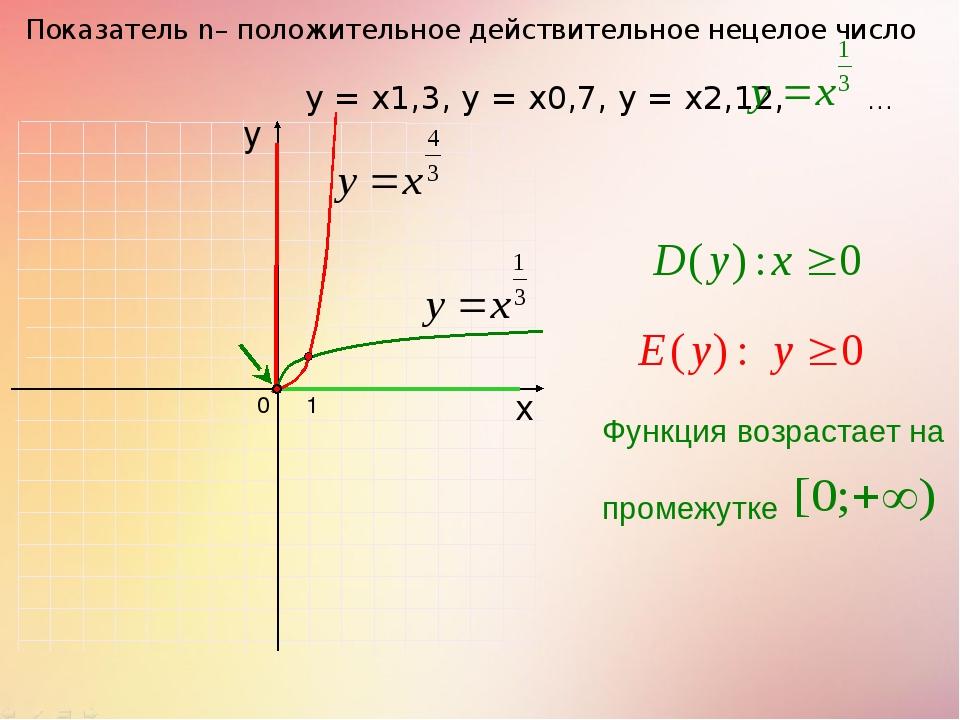 0 Показатель n– положительное действительное нецелое число 1 х у у = х1,3, у...