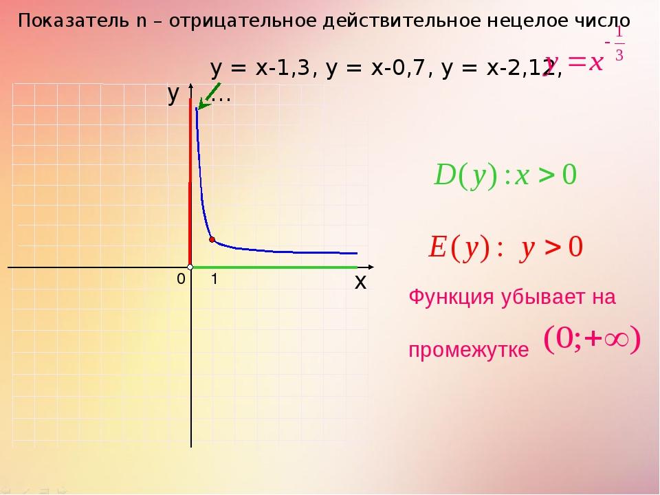 0 Показатель n – отрицательное действительное нецелое число 1 х у у = х-1,3,...