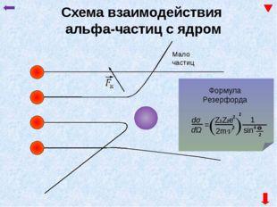 Опыт Резерфорда. Радий (Ra) Диафрагма Пучок α частиц Сцинтилляционная вспышк