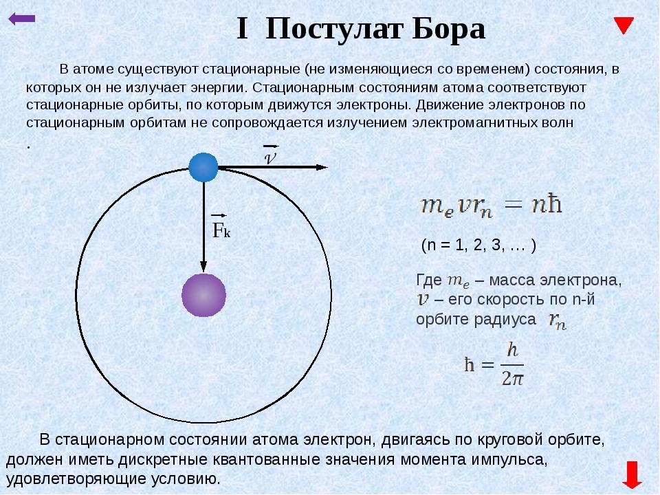 n1 n2 n3 n4 Электрон переходит на более высокую орбиту Поглощения фотона Э...