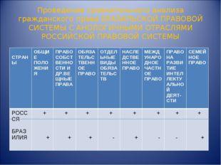 Проведение сравнительного анализа гражданского права БРАЗИЛЬСКОЙ ПРАВОВОЙ СИС