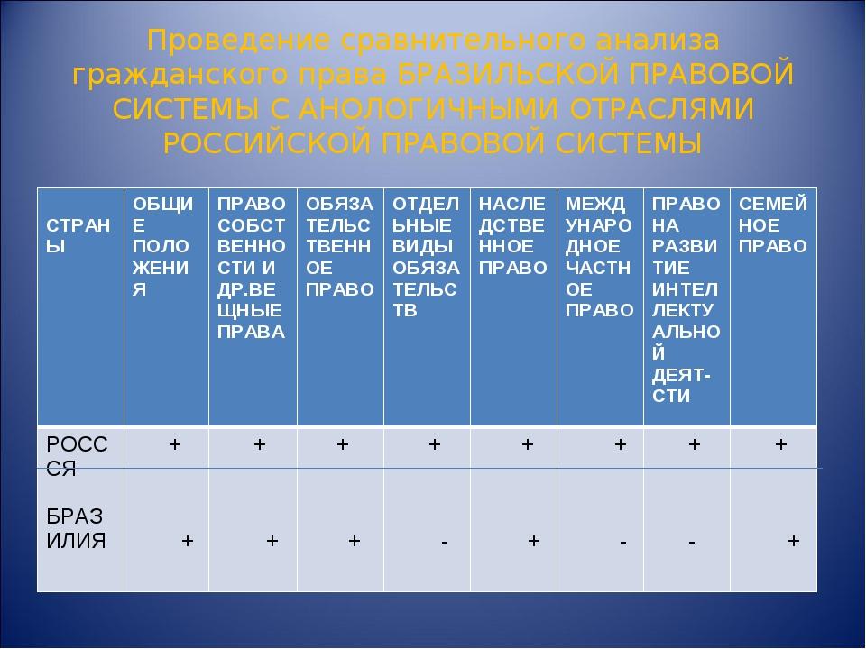 Проведение сравнительного анализа гражданского права БРАЗИЛЬСКОЙ ПРАВОВОЙ СИС...