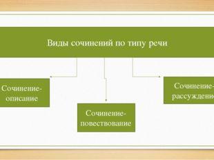 Виды сочинений по типу речи Сочинение-описание Сочинение-повествование Сочине
