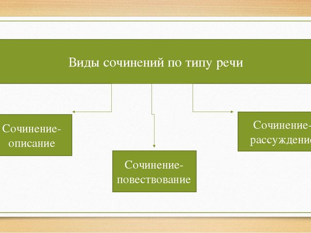 Виды сочинений по типу речи Сочинение-описание Сочинение-повествование Сочине...